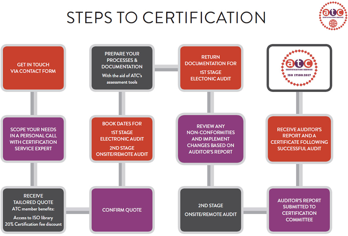 Certification The Association Of Translation Companies