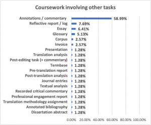 ATC Chart 4. Breakdown of coursework involving other tasks