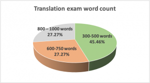 ATC Chart 6. Breakdown of translation exam word count